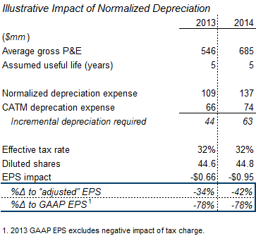 Illustrative impact of normalized depreciation CATM