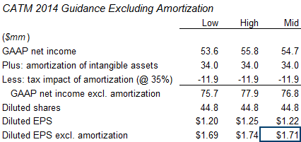 CATM 2014 guidance exluding amortization
