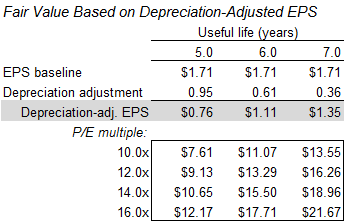 CATM fair value based on depreciation-adjusted EPS