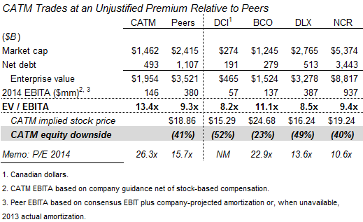 CATM trades at unjustified premium relative to peers