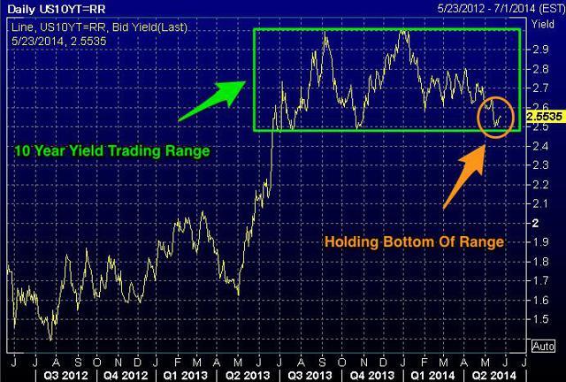 US 10 Year Yield Trading Range