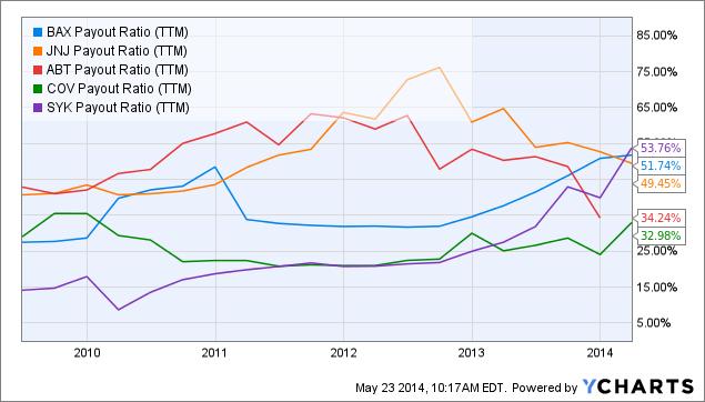 BAX Payout Ratio Chart