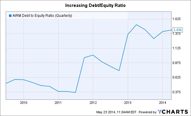 AIRM Debt to Equity Ratio (Quarterly) Chart