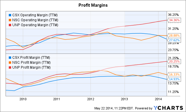 CSX Operating Margin Chart