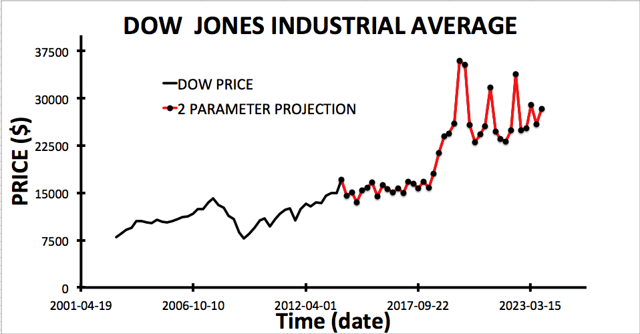 DJIA projection