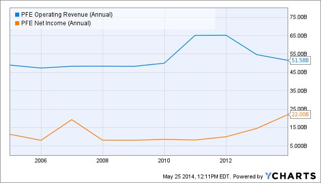 PFE Operating Revenue (Annual) Chart