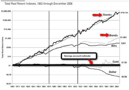 Source: Betterment.com / Stocks for the Long Run