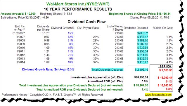Walmart Dividends