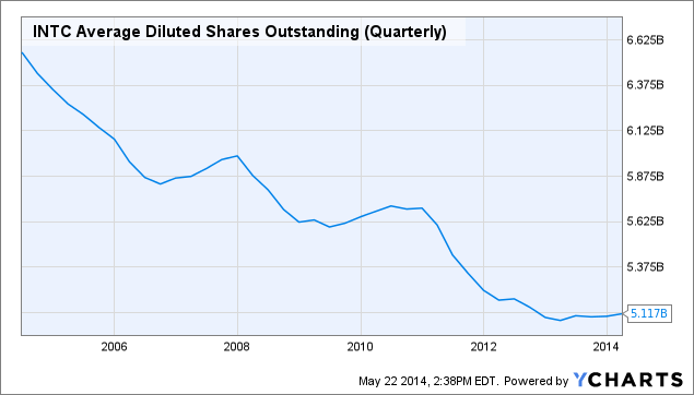 INTC Average Diluted Shares Outstanding (Quarterly) Chart