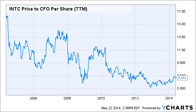 INTC Price to CFO Per Share Chart