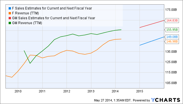 F Sales Estimates for Current and Next Fiscal Year Chart