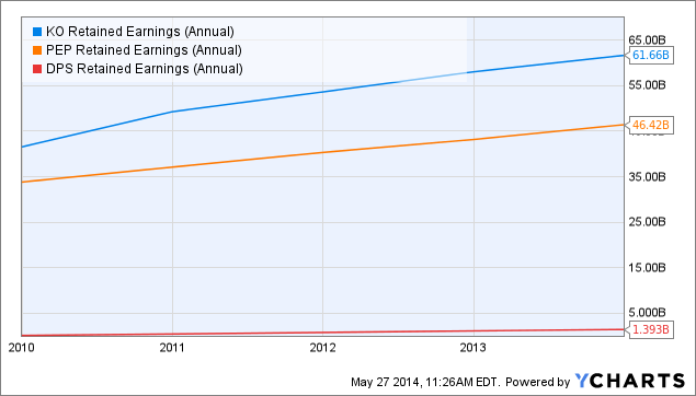 KO Retained Earnings (Annual) Chart