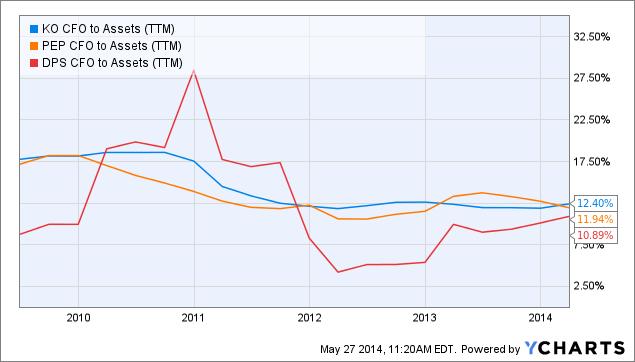 KO CFO to Assets Chart