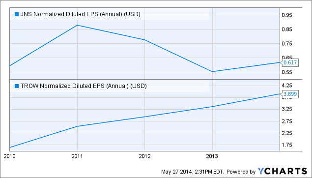 JNS Normalized Diluted EPS (Annual) Chart