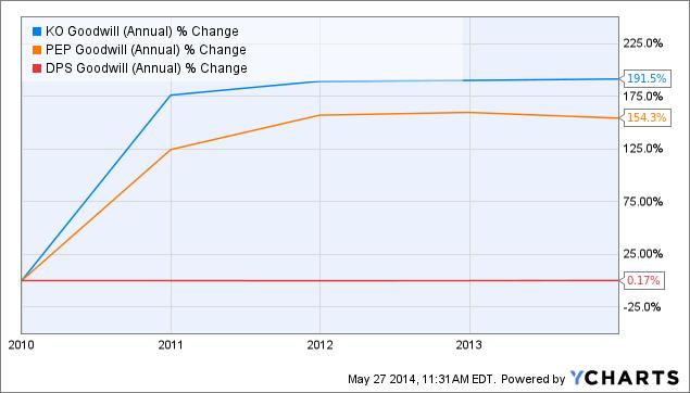 KO Goodwill (Annual) Chart