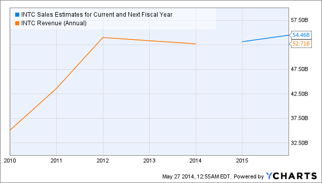 INTC Sales Estimates for Current and Next Fiscal Year Chart