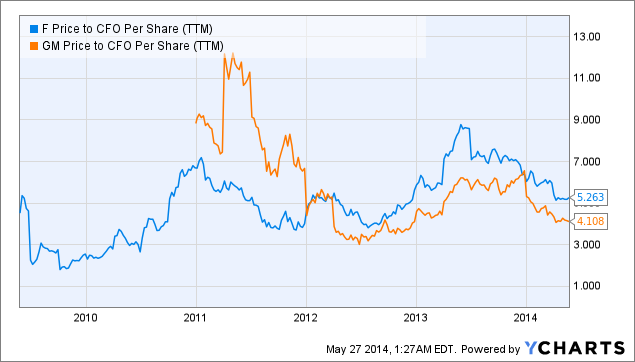 F Price to CFO Per Share Chart