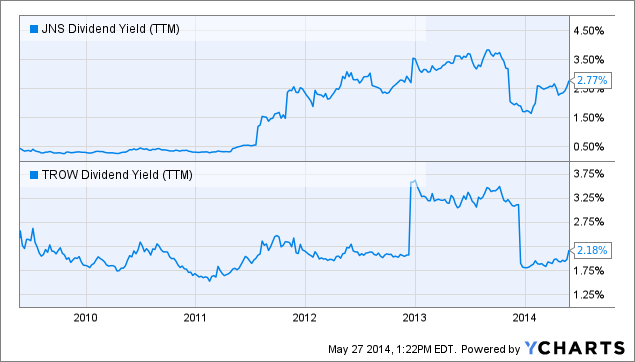 JNS Dividend Yield (<a href=