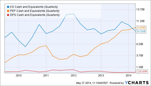 KO Cash and Equivalents (Quarterly) Chart