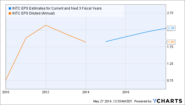 INTC EPS Estimates for Current and Next 3 Fiscal Years Chart