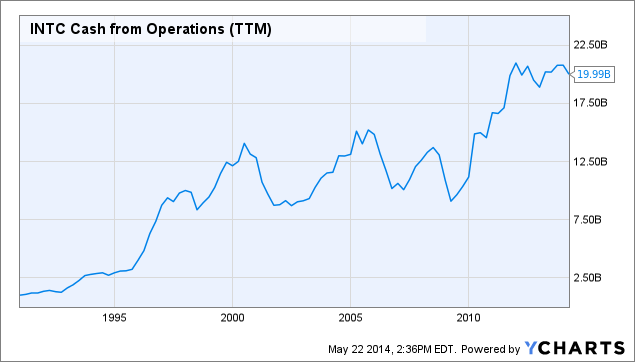 INTC Cash from Operations Chart