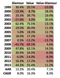 EW PE Returns 1999 to 2013