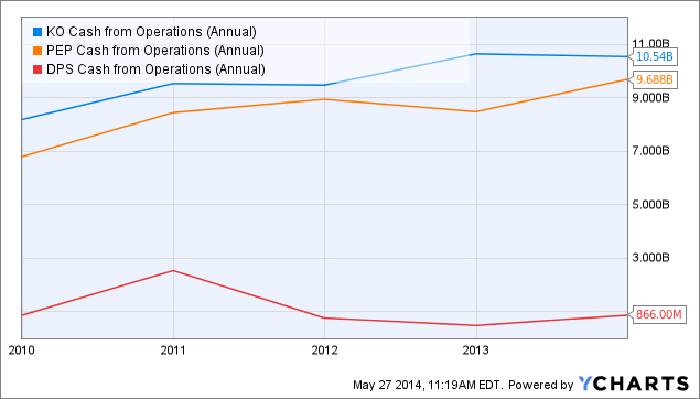KO Cash from Operations (Annual) Chart
