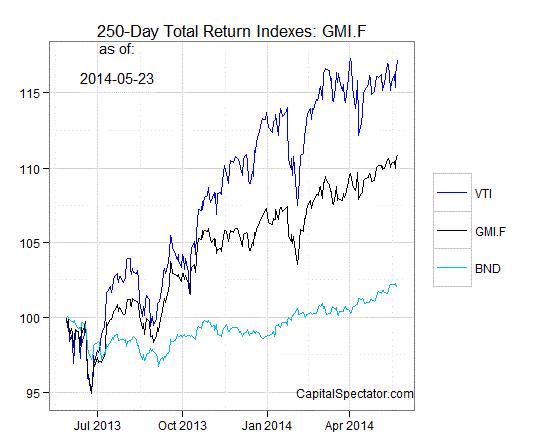 gmi.2.chart.27may2014