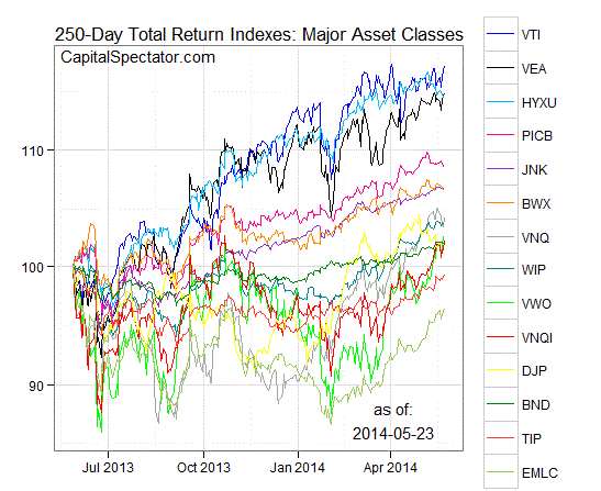 gmi.chart.27may2014