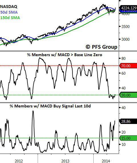 NASDAQ Breadth Data