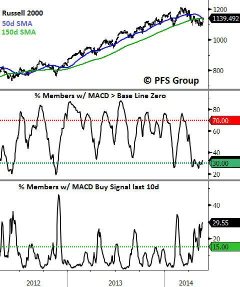 Russell 2000 Breadth Data