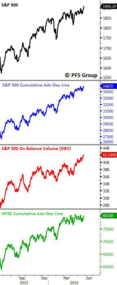 S and P 500 Breadth Data