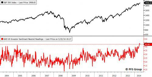 AAII Neutral Reading