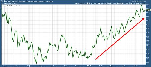 20+ Year Treasury Bond ETF (NYSEARCA:<a href='http://seekingalpha.com/symbol/TLT' title='iShares 20+ Year Treasury Bond ETF'>TLT</a>)