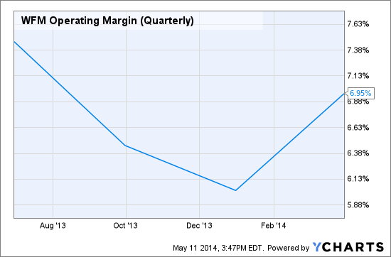 WFM Operating Margin (Quarterly) Chart