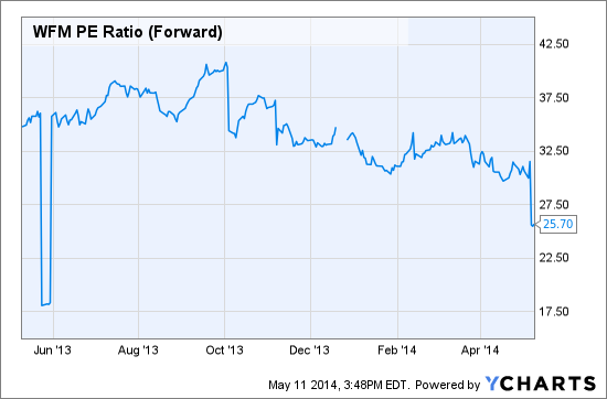 WFM PE Ratio (Forward) Chart