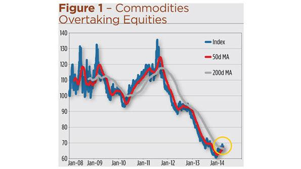 how to buy commodities on fidelity