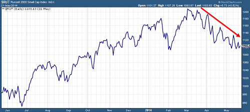 Russel 2000 Small Caps Index since 2013
