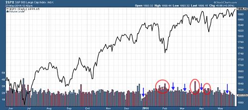 S&P 500 Index since 2013