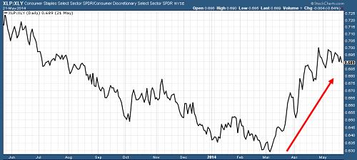 Relative strength ratio: Staples vs Cyclicals stocks