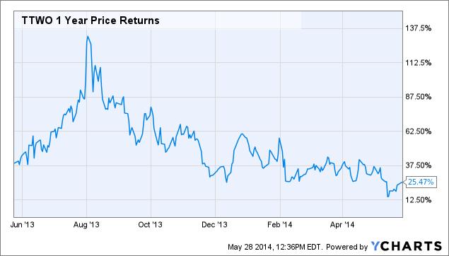 TTWO 1 Year Price Returns Chart