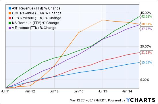 AXP Revenue (NYSE:<a href='http://seekingalpha.com/symbol/TTM' title='Tata Motors Limited'>TTM</a>) Chart