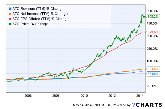 AZO Revenue (NYSE:<a href='http://seekingalpha.com/symbol/TTM' title='Tata Motors Limited'>TTM</a>) Chart