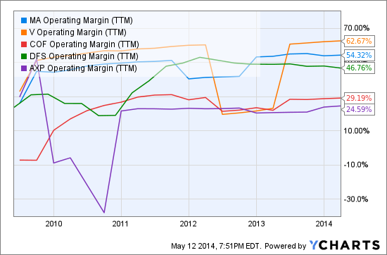 MA Operating Margin (<a href='http://seekingalpha.com/symbol/TTM' title='Tata Motors Limited'>TTM</a>) Chart