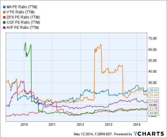 MA PE Ratio (<a href='http://seekingalpha.com/symbol/TTM' title='Tata Motors Limited'>TTM</a>) Chart