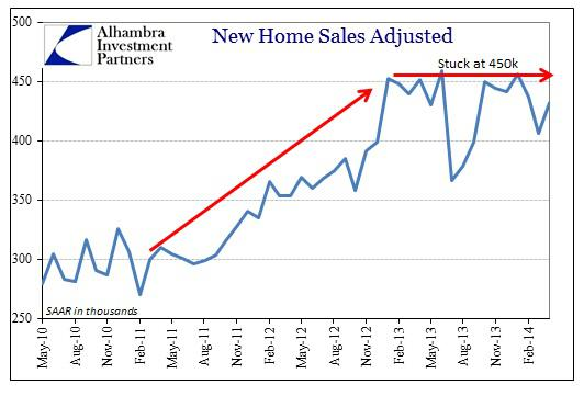 ABOOK May 2014 New Home Sales