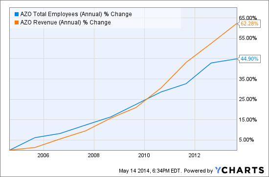 AZO Total Employees (Annual) Chart