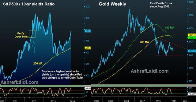 GDP & Gold