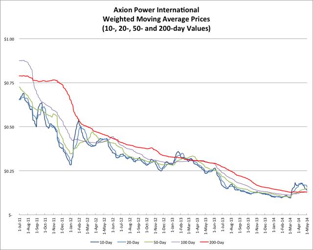 5.3.14 AXPW Price