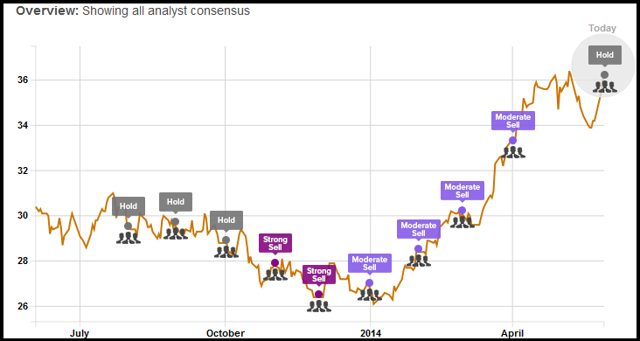 Analyst Ratings Charted According to TipRanks.com